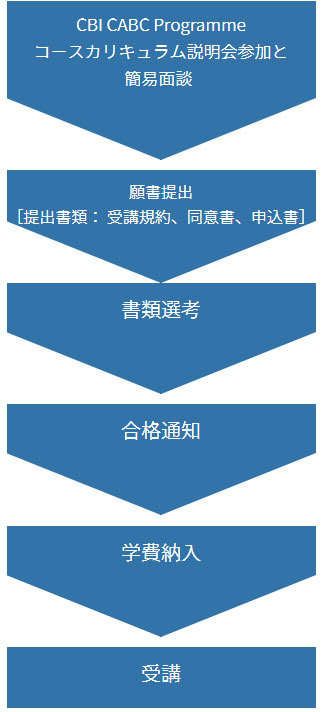 説明会→願書→書類選考→合格通知→学費→受講